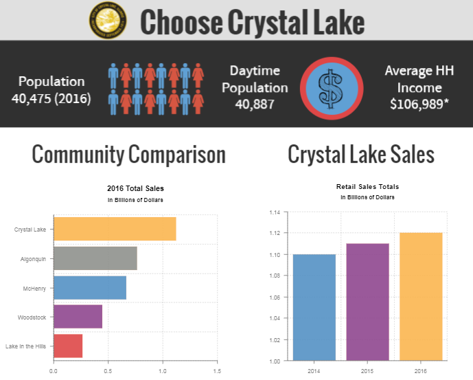 Choose Crystal Lake