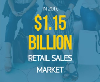 Retail Sales Market