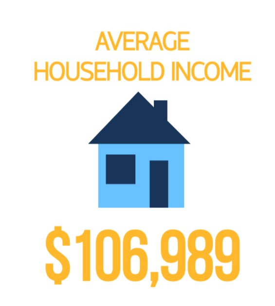 Household Income 2019