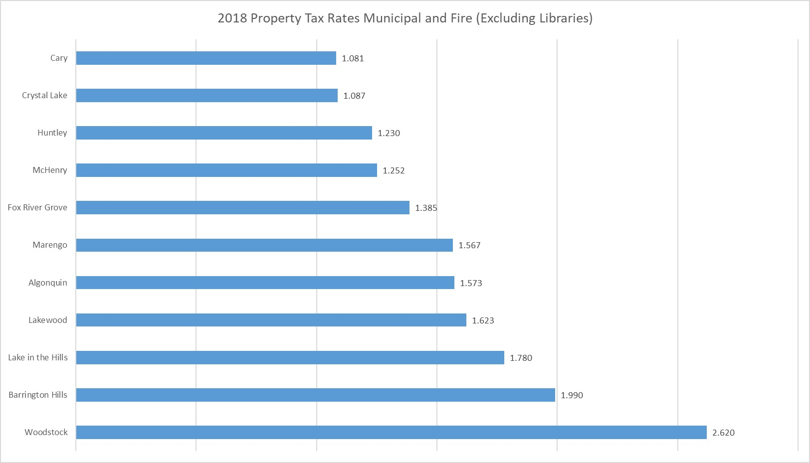 2018 Property Tax Rates