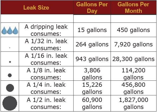 leak chart