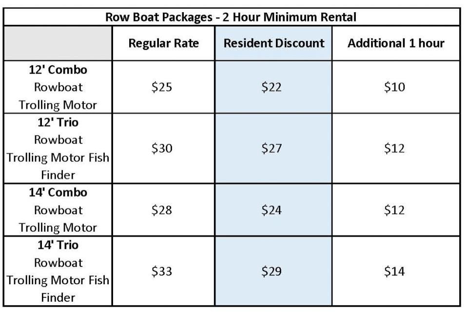 Three Oaks Recreation Area Row Boat Package Pricing